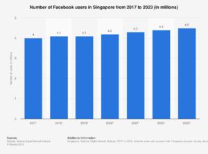 Social media marketing agency Singapore